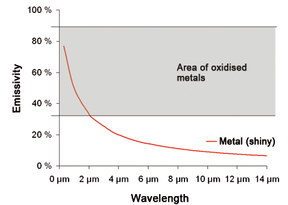 Illustration of adapting emissivities of blank metals and the appropriate metal oxides